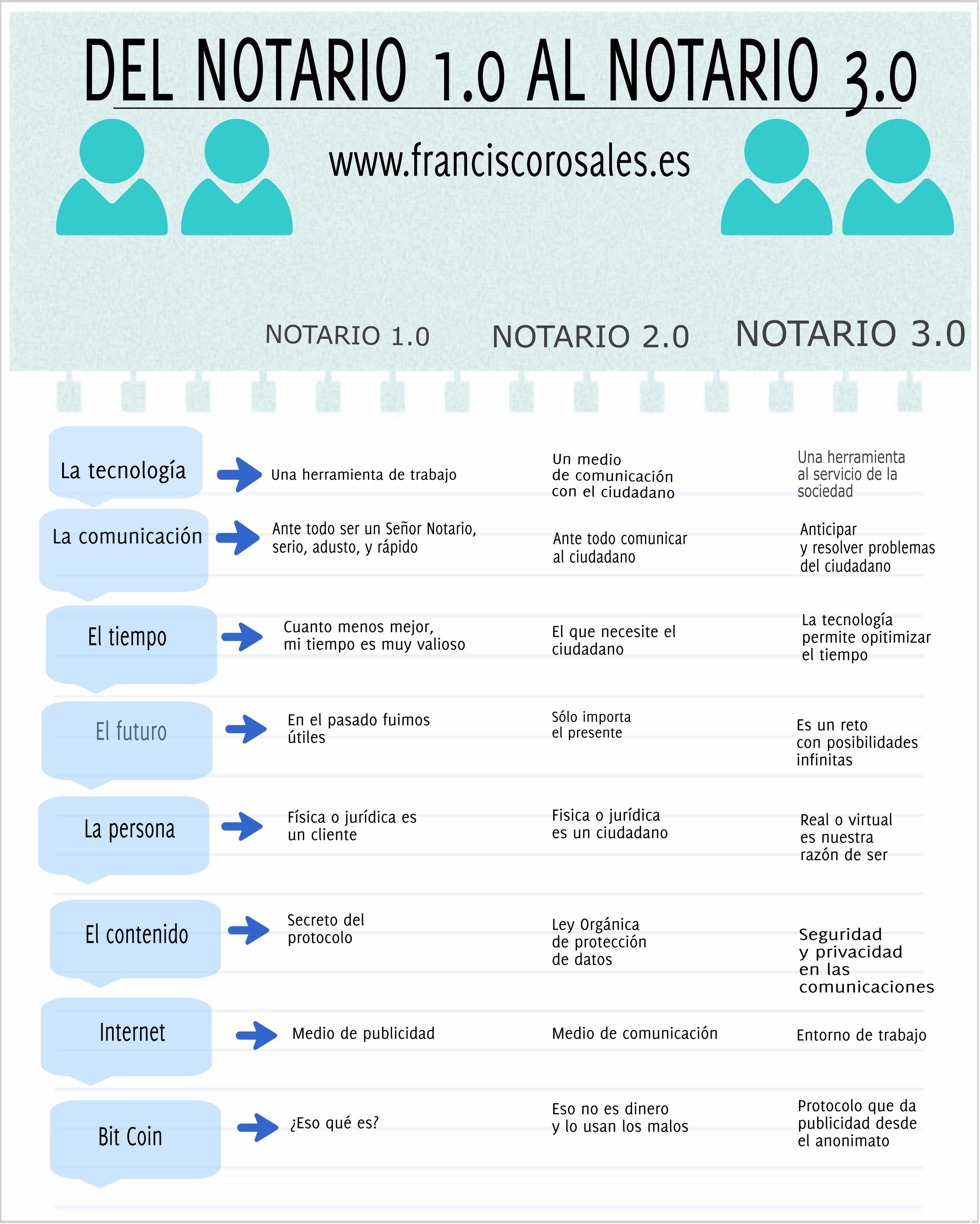 Notario-1.0